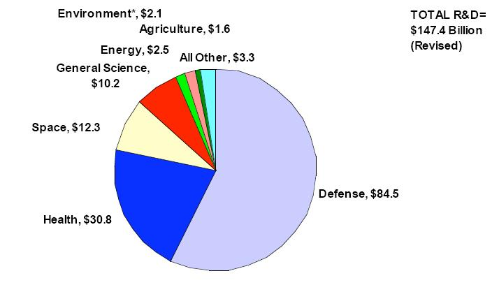 gov_research_spending